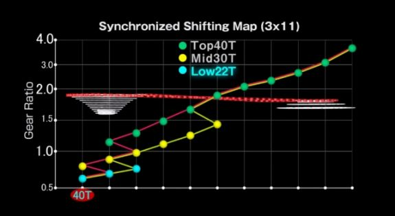 Shimano-XTR-Di2-Synchronized-Shift-map-triple